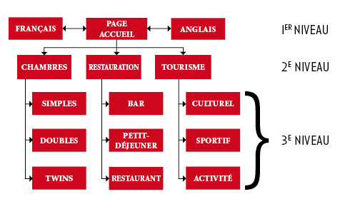 Structurer son site et ses pages for Site web pour hotel