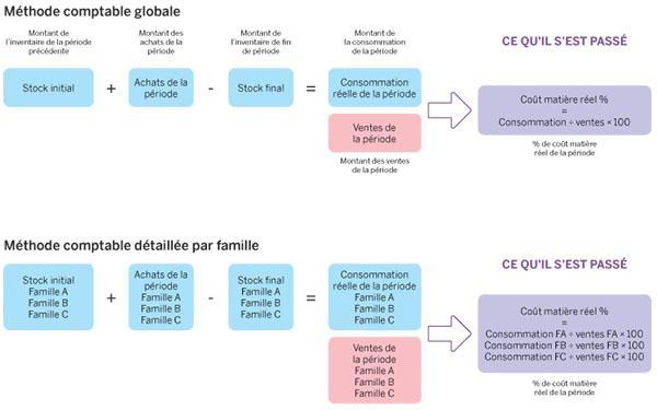 Logiciel de gestion des stocks 07 17 - Logiciel gestion cuisine ...