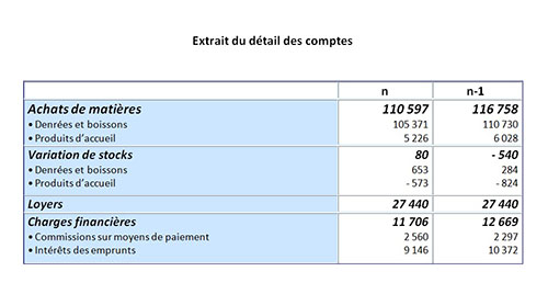 Realiser Un Tableau De Bord Pour Un Hotel Restaurant De Moins De 150 Chambres