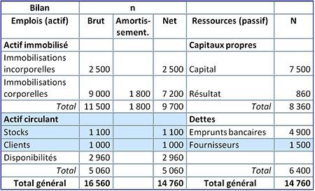 Fonds De Roulement Et Besoin En Fonds De Roulement