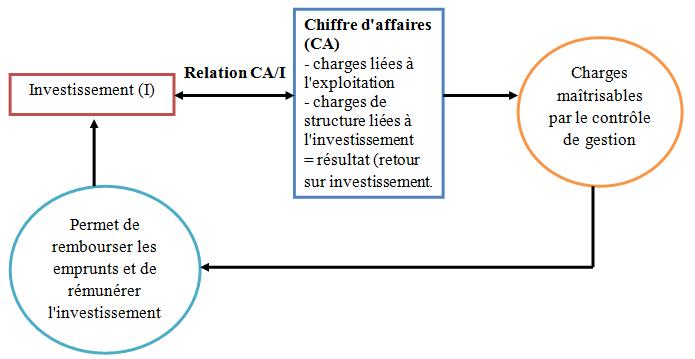La Relation Entre L Investissement Et Le Chiffre D Affaires