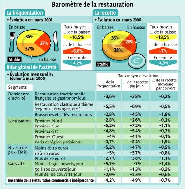 Traçabilité restauration commerciale