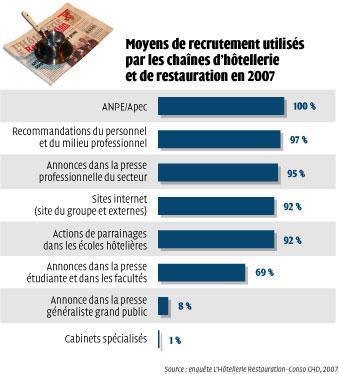 Hausse mod r e des salaires dans les cha nes h teli res et de restauration - Grille salaire hotellerie ...