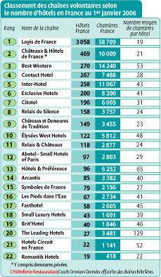 Les cha nes h teli res volontaires renforcent leurs for Top 20 hotels