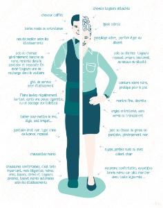 La tenue vestimentaire, fiche extraite du livre Le p