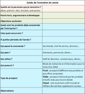 Fiche pratique : Prospection B to B, la phase d'action