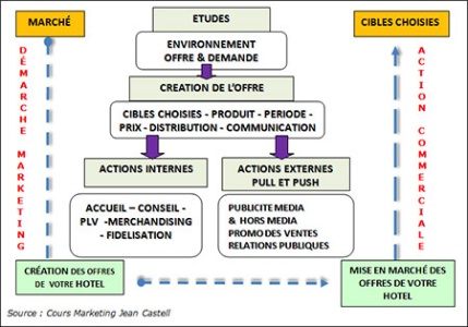 Comparaison entre la démarche marketing et l'action commerciale.