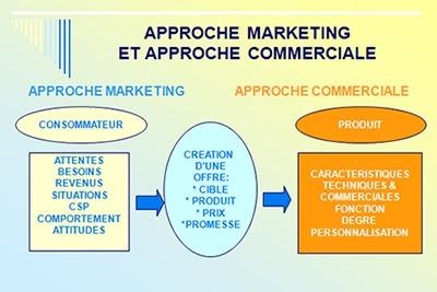 Entre approche marketing et approche commerciale, il y a un ordre logique qui ne peut être inversé.