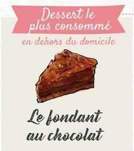 Quels sont les desserts pr f r s des fran ais - La table a dessert fondant au chocolat ...